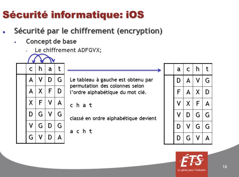 Sécurité informatique: iOS Sécurité par le chiffrement (encryption) Sécurité par le chiffrement (encryption) Concept de base Concept de base Le chiffrement ADFGVX; 18chatAVDG AXFD XFVA DGVG VGDG GVDA achtDAVG FAXD VXFA VDGG DVGG DGVA Le tableau à gauche est obtenu par permutation des colonnes selon lordre alphabétique du mot clé.