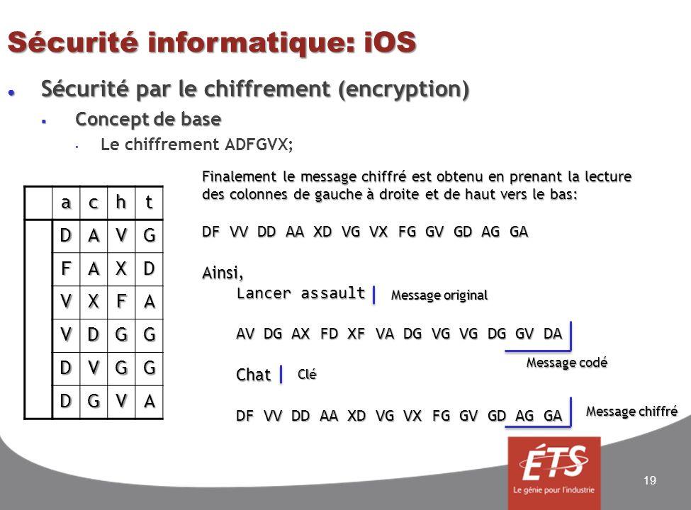 Sécurité informatique: iOS Sécurité par le chiffrement (encryption) Sécurité par le chiffrement (encryption) Concept de base Concept de base Le chiffrement ADFGVX; 19achtDAVG FAXD VXFA VDGG DVGG DGVA Finalement le message chiffré est obtenu en prenant la lecture des colonnes de gauche à droite et de haut vers le bas: DF VV DD AA XD VG VX FG GV GD AG GA Ainsi, Lancer assault AV DG AX FD XF VA DG VG VG DG GV DA Chat DF VV DD AA XD VG VX FG GV GD AG GA Message original Message codé Clé Message chiffré