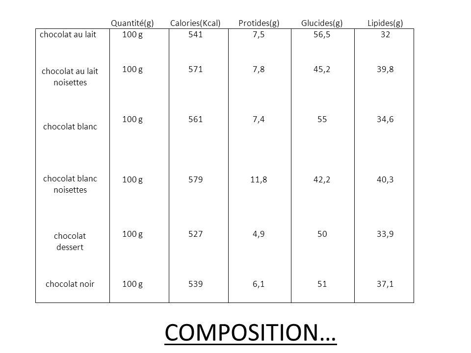 chocolat au lait Quantité(g) 100 g Calories(Kcal) 541 Protides(g) 7,5 Glucides(g) 56,5 Lipides(g) 32 chocolat au lait noisettes 100 g5717,845,239,8 chocolat blanc 100 g5617,45534,6 chocolat blanc noisettes 100 g57911,842,240,3 chocolat dessert 100 g5274,95033,9 chocolat noir 100 g5396,15137,1 COMPOSITION…