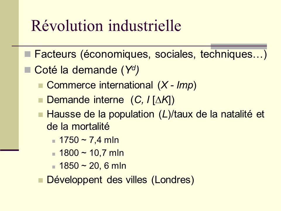 Révolution industrielle Facteurs (économiques, sociales, techniques…) Coté la demande (Y d ) Commerce international (X - Imp) Demande interne (C, I [K]) Hausse de la population (L)/taux de la natalité et de la mortalité 1750 ~ 7,4 mln 1800 ~ 10,7 mln 1850 ~ 20, 6 mln Développent des villes (Londres) XVIII s ~ 1% par an Fin XVIII s ~ 3 % par an Take off (décollage)/ le modèle de Rostow Propagation des machines Hausse de la productivité et baisse des prix Hausse des salaires Hausse de la population/développent des villes Début de la croissance économique moderne Processus cumulatif daccroissement simultané de l