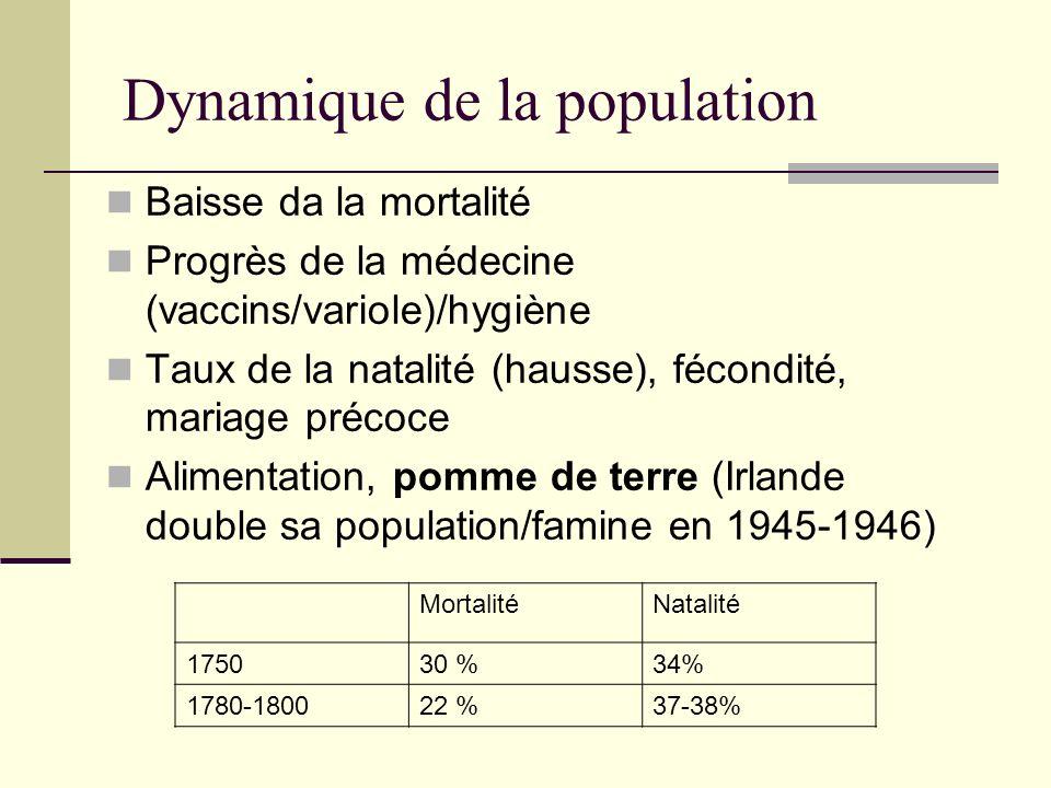 Dynamique de la population Baisse da la mortalité Progrès de la médecine (vaccins/variole)/hygiène Taux de la natalité (hausse), fécondité, mariage précoce Alimentation, pomme de terre (Irlande double sa population/famine en 1945-1946) MortalitéNatalité 175030 %34% 1780-180022 %37-38%