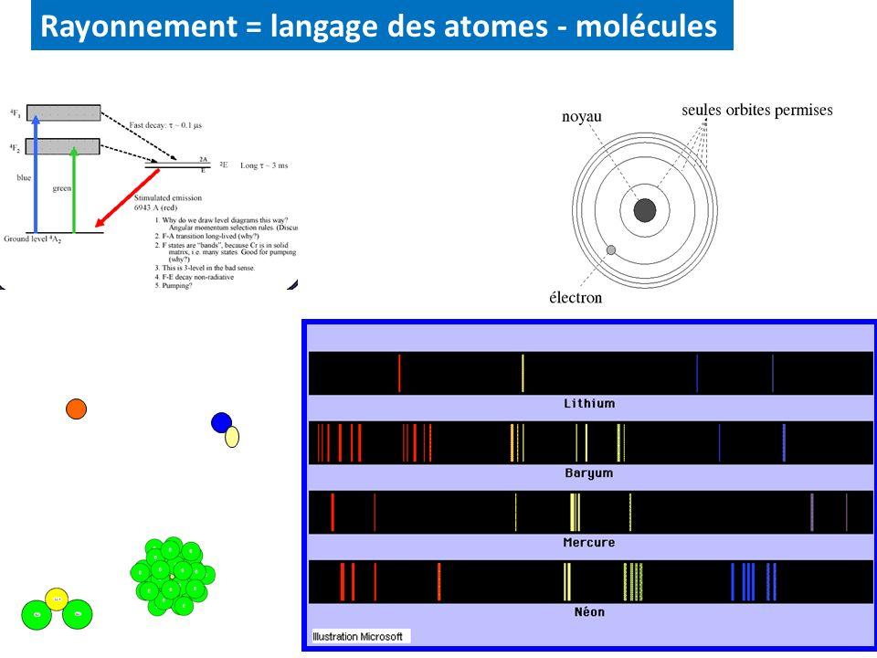 20 Spectres d émission de quelques atomes (illustration tirée de l encyclopédie Microsoft Encarta) Rayonnement = langage des atomes - molécules