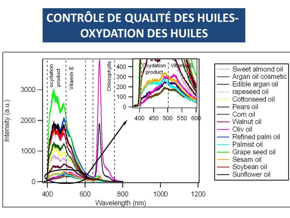 CONTRÔLE DE QUALITÉ DES HUILES- OXYDATION DES HUILES