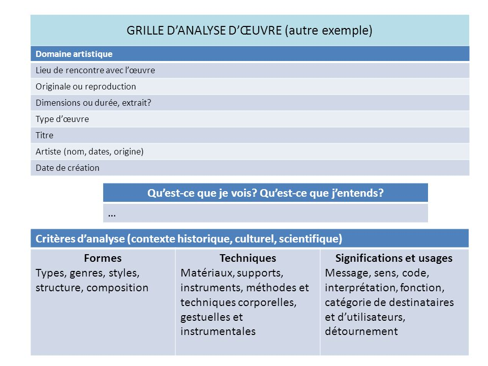 GRILLE DANALYSE DŒUVRE (autre exemple) Domaine artistique Lieu de rencontre avec lœuvre Originale ou reproduction Dimensions ou durée, extrait? Type d