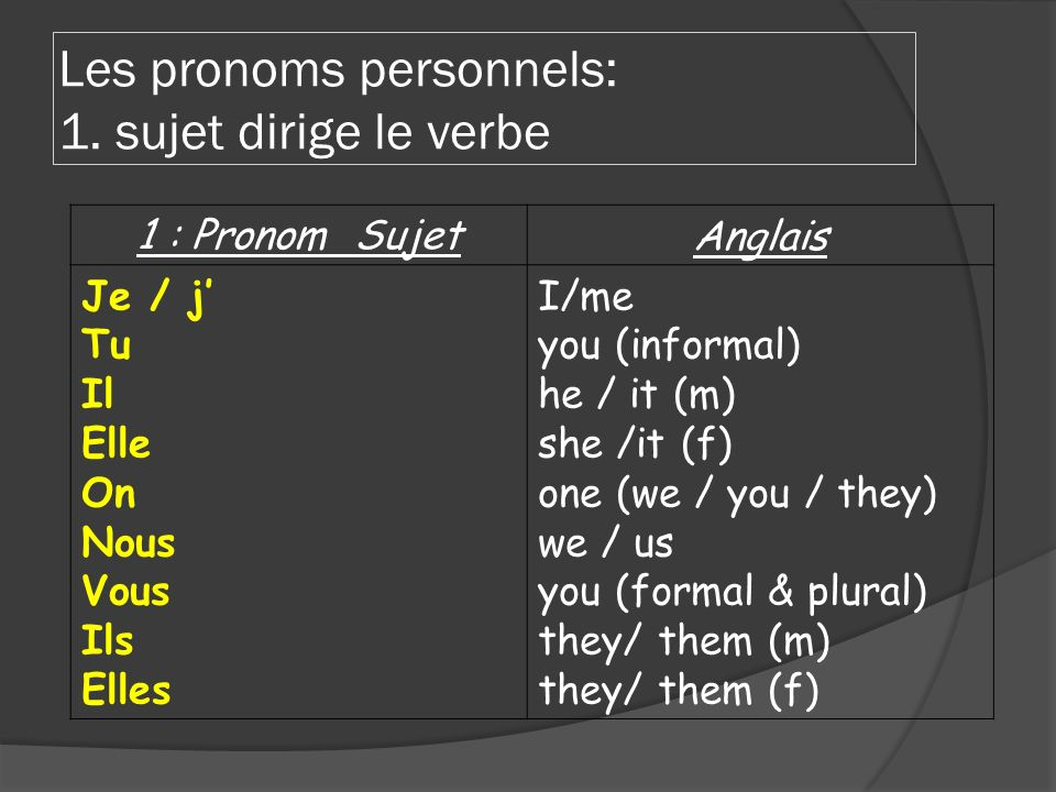 1 : Pronom SujetAnglais Je / j Tu Il Elle On Nous Vous Ils Elles I/me you (informal) he / it (m) she /it (f) one (we / you / they) we / us you (formal & plural) they/ them (m) they/ them (f) Les pronoms personnels: 1.
