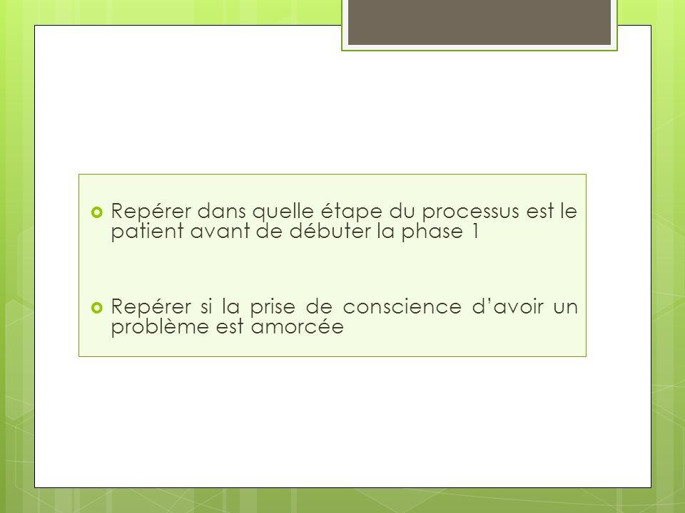 Repérer dans quelle étape du processus est le patient avant de débuter la phase 1 Repérer si la prise de conscience davoir un problème est amorcée
