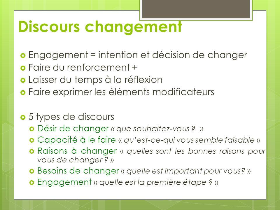 Discours changement Engagement = intention et décision de changer Faire du renforcement + Laisser du temps à la réflexion Faire exprimer les éléments modificateurs 5 types de discours Désir de changer « que souhaitez-vous .