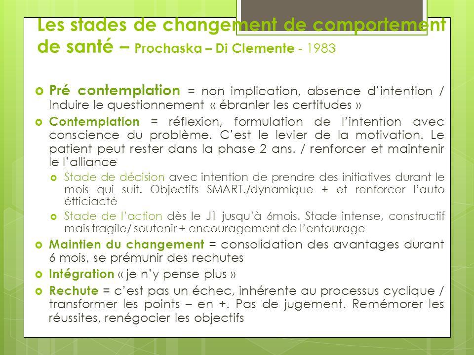 Changement Mouvement Engagement Premier pas Discours changement Balance décisionnelle + Ambivalence Statu quo – Balance décisionnelle - Immobilisme Tendre vers le changement