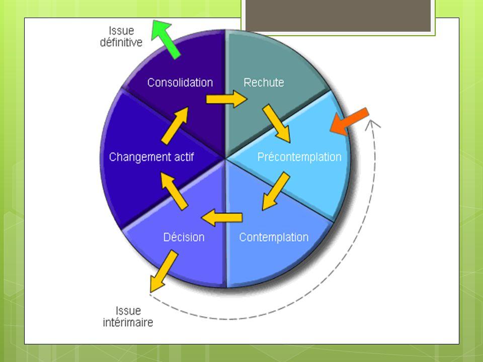 2 phases 1.Accompagner le patient dans sa construction au changement 2.
