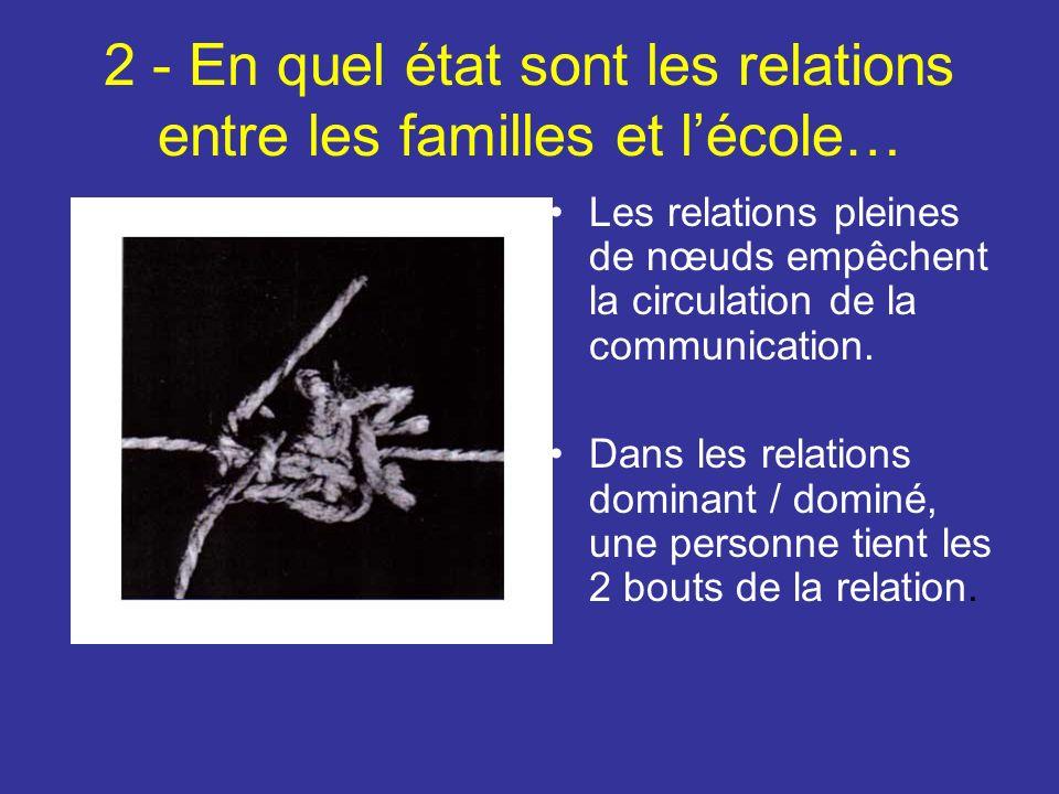 2 - En quel état sont les relations entre les familles et lécole… Les relations pleines de nœuds empêchent la circulation de la communication.