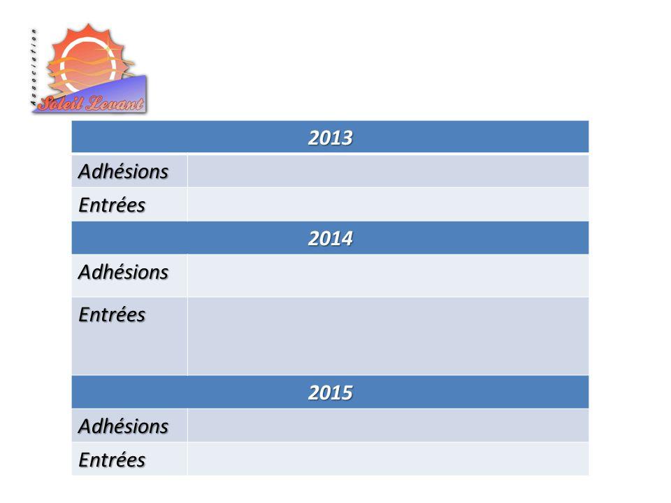 2013Adhésions Entrées 2014 Adhésions Entrées 2015 Adhésions Entrées