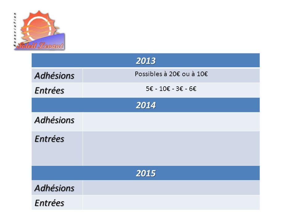 2013Adhésions Possibles à 20 ou à 10 Entrées 5 - 10 - 3 - 6 2014 Adhésions Entrées 2015 Adhésions Entrées