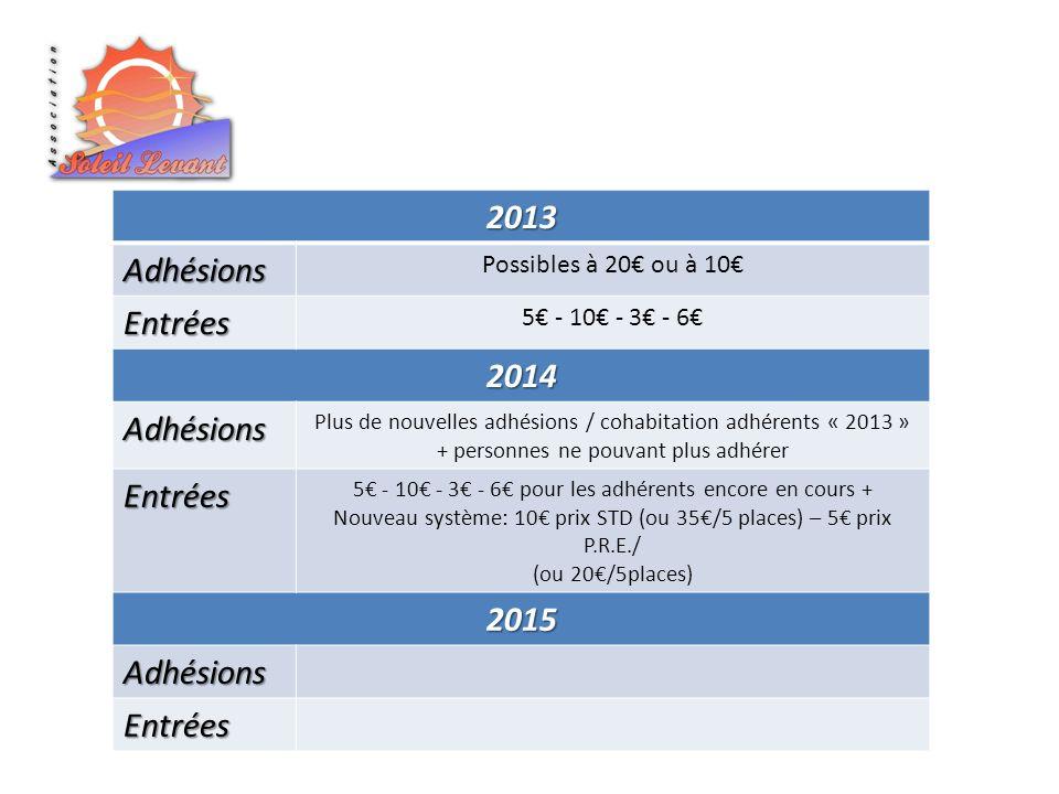 2013Adhésions Possibles à 20 ou à 10 Entrées 5 - 10 - 3 - 6 2014 Adhésions Plus de nouvelles adhésions / cohabitation adhérents « 2013 » + personnes ne pouvant plus adhérer Entrées 5 - 10 - 3 - 6 pour les adhérents encore en cours + Nouveau système: 10 prix STD (ou 35/5 places) – 5 prix P.R.E./ (ou 20/5places) 2015 Adhésions Entrées