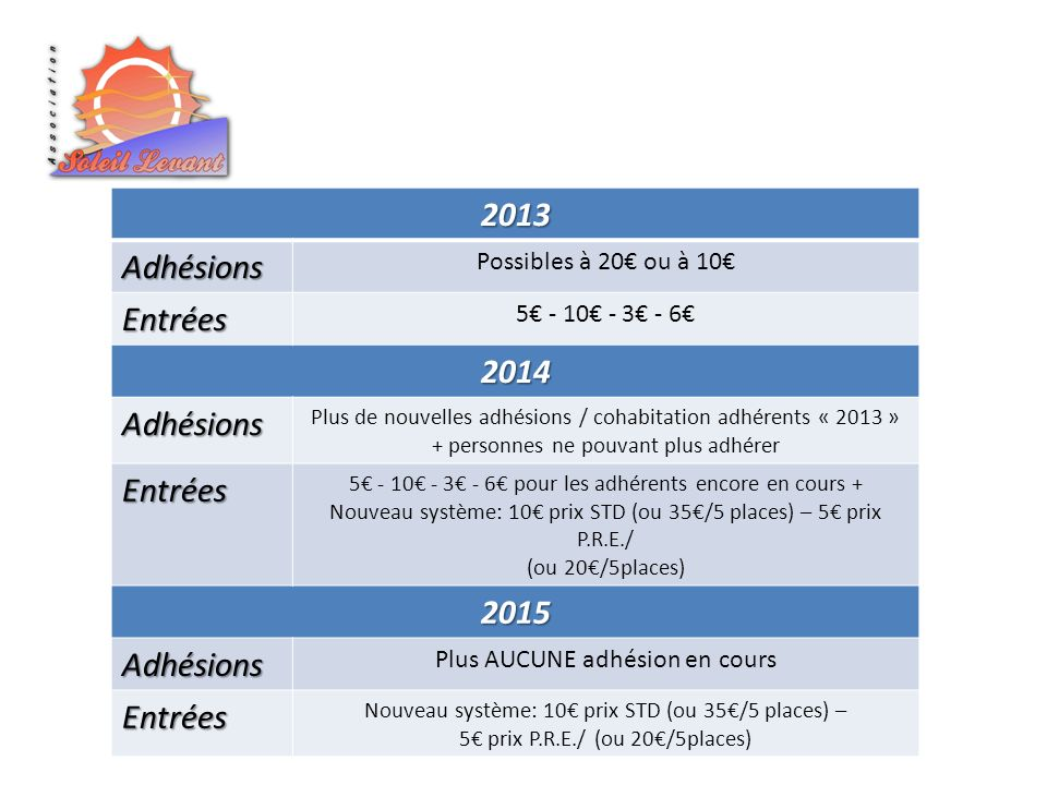 2013Adhésions Possibles à 20 ou à 10 Entrées 5 - 10 - 3 - 6 2014 Adhésions Plus de nouvelles adhésions / cohabitation adhérents « 2013 » + personnes ne pouvant plus adhérer Entrées 5 - 10 - 3 - 6 pour les adhérents encore en cours + Nouveau système: 10 prix STD (ou 35/5 places) – 5 prix P.R.E./ (ou 20/5places) 2015 Adhésions Plus AUCUNE adhésion en cours Entrées Nouveau système: 10 prix STD (ou 35/5 places) – 5 prix P.R.E./ (ou 20/5places)