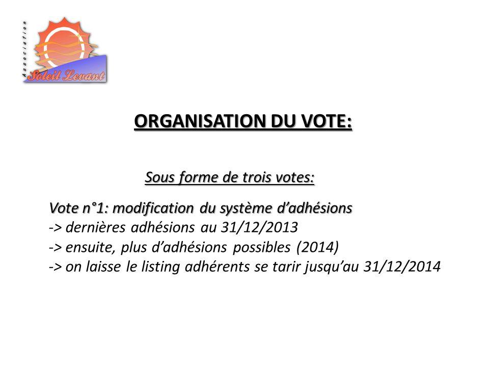 ORGANISATION DU VOTE: Sous forme de trois votes: Vote n°1: modification du système dadhésions -> dernières adhésions au 31/12/2013 -> ensuite, plus dadhésions possibles (2014) -> on laisse le listing adhérents se tarir jusquau 31/12/2014