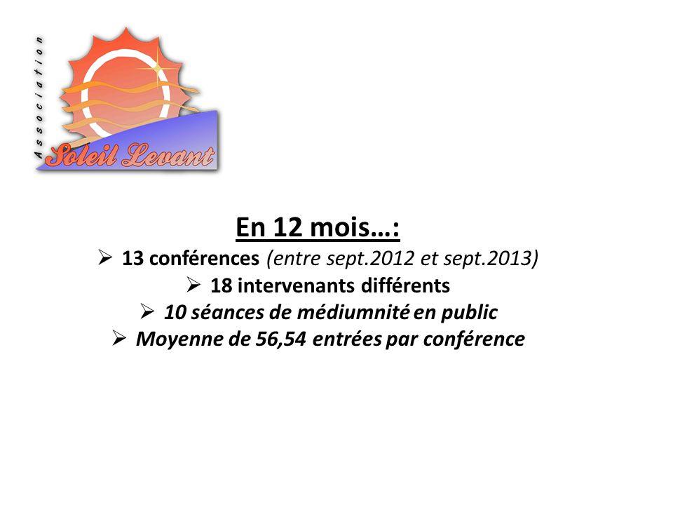 En 12 mois…: 13 conférences (entre sept.2012 et sept.2013) 18 intervenants différents 10 séances de médiumnité en public Moyenne de 56,54 entrées par conférence