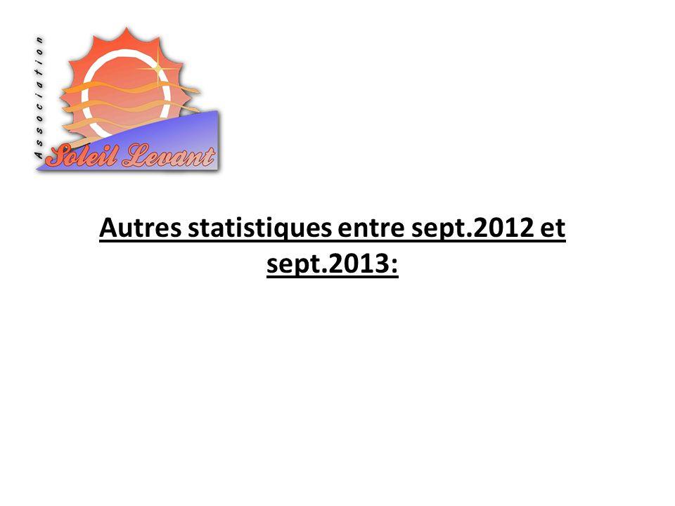 Autres statistiques entre sept.2012 et sept.2013: