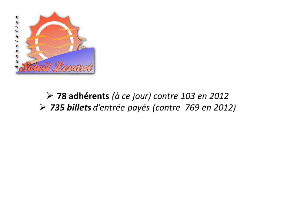 735 billets dentrée payés (contre 769 en 2012)