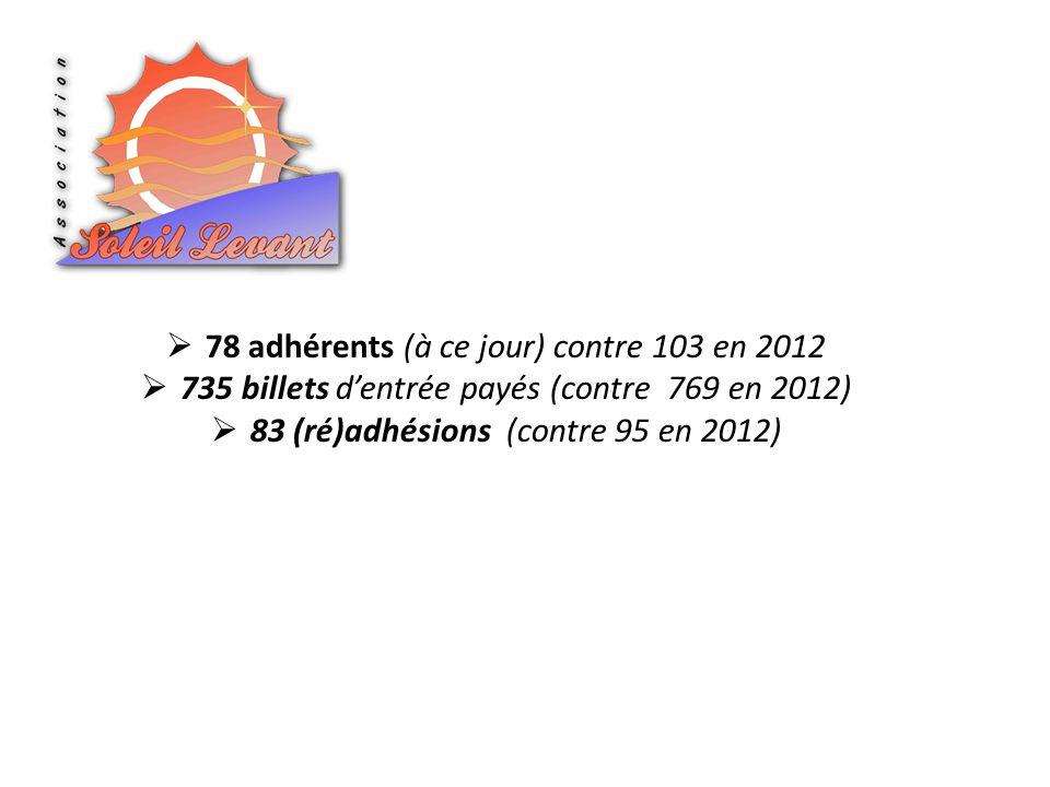 78 adhérents (à ce jour) contre 103 en 2012 735 billets dentrée payés (contre 769 en 2012) 83 (ré)adhésions (contre 95 en 2012)