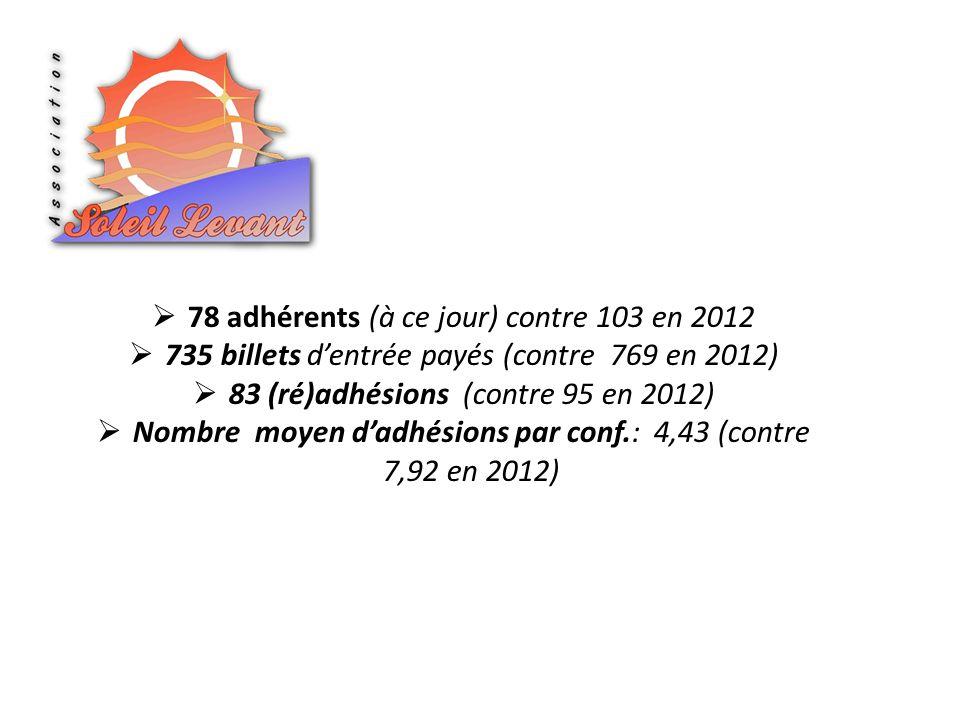 78 adhérents (à ce jour) contre 103 en 2012 735 billets dentrée payés (contre 769 en 2012) 83 (ré)adhésions (contre 95 en 2012) Nombre moyen dadhésions par conf.: 4,43 (contre 7,92 en 2012)