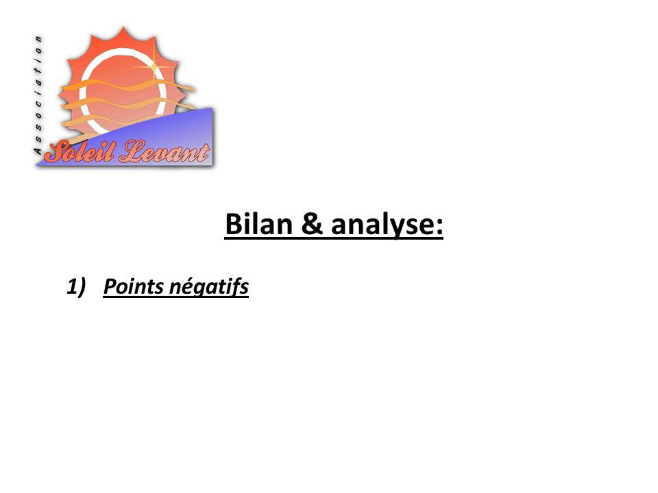 1)Points négatifs