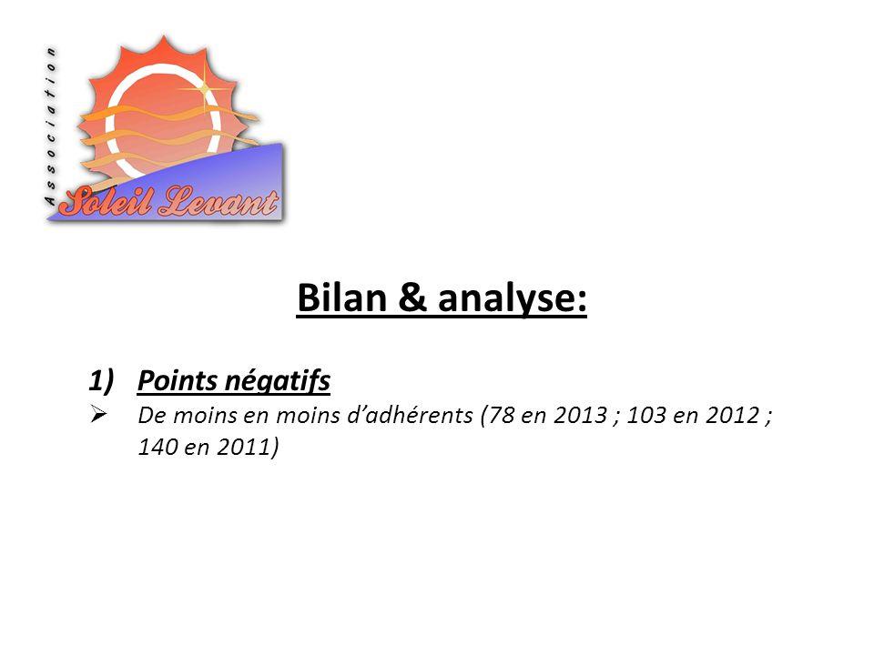 Bilan & analyse: 1)Points négatifs De moins en moins dadhérents (78 en 2013 ; 103 en 2012 ; 140 en 2011)