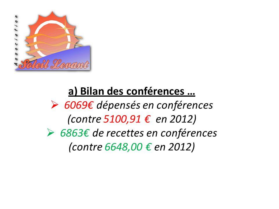 a) Bilan des conférences … 6069 dépensés en conférences (contre 5100,91 en 2012) 6863 de recettes en conférences (contre 6648,00 en 2012)