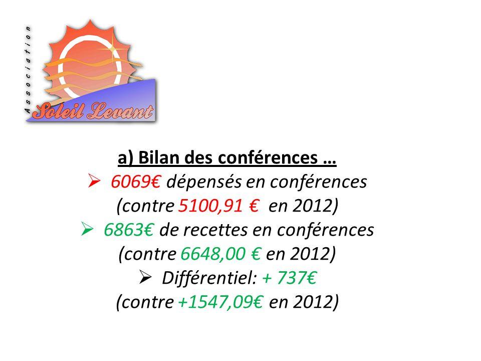 a) Bilan des conférences … 6069 dépensés en conférences (contre 5100,91 en 2012) 6863 de recettes en conférences (contre 6648,00 en 2012) Différentiel: + 737 (contre +1547,09 en 2012)