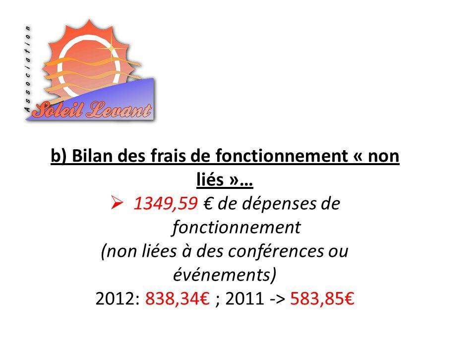 1349,59 de dépenses de fonctionnement (non liées à des conférences ou événements) 2012: 838,34 ; 2011 -> 583,85