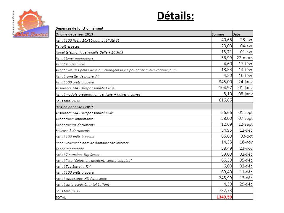 Détails: Dépenses de fonctionnement Origine dépenses 2013SommeDate Achat 100 flyers 20X30 pour publicité SL 40,6628-avr Retrait espèces 20,0004-avr Ap