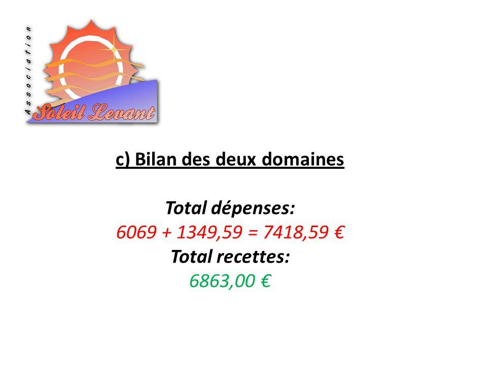 c) Bilan des deux domaines Total dépenses: 6069 + 1349,59 = 7418,59 Total recettes: 6863,00
