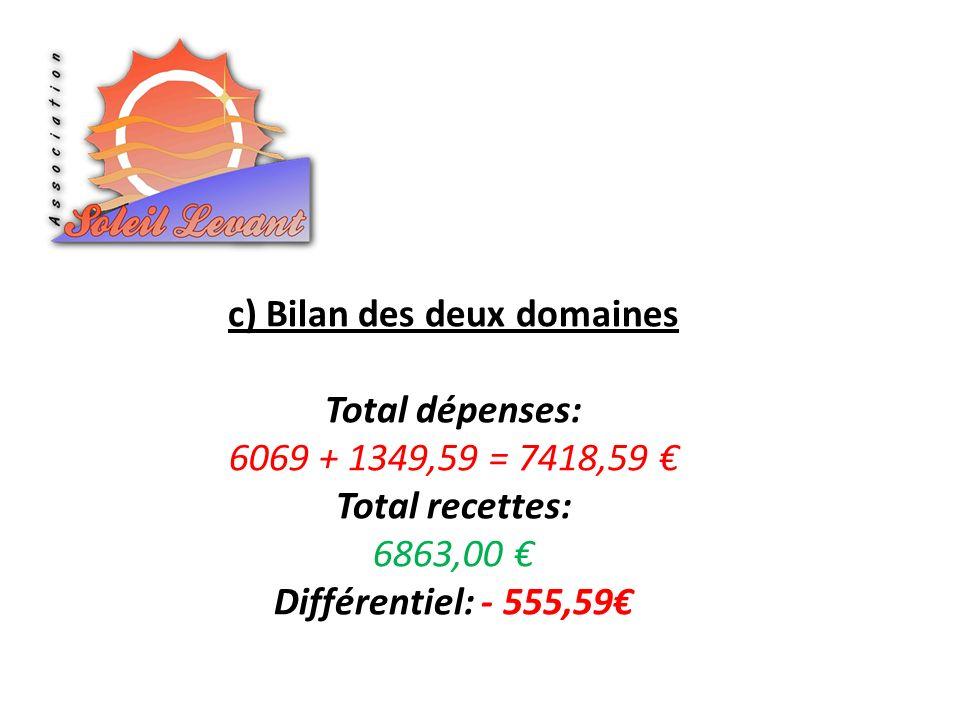 c) Bilan des deux domaines Total dépenses: 6069 + 1349,59 = 7418,59 Total recettes: 6863,00 Différentiel: - 555,59