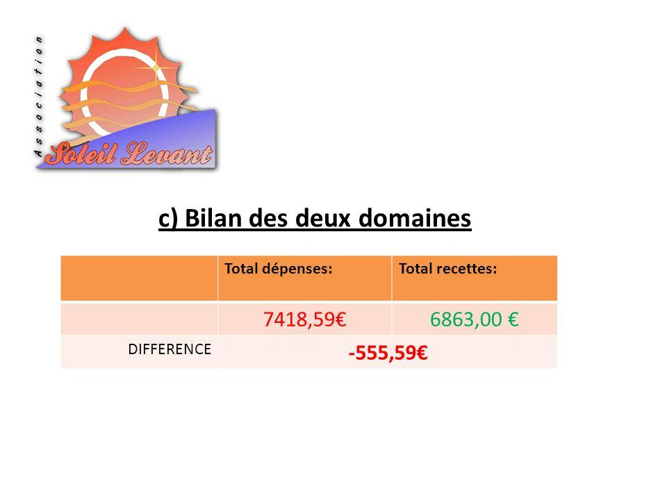 c) Bilan des deux domaines Total dépenses:Total recettes: 7418,596863,00 DIFFERENCE -555,59