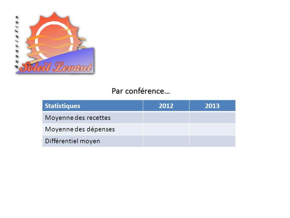 Statistiques20122013 Moyenne des recettes Moyenne des dépenses Différentiel moyen Par conférence…