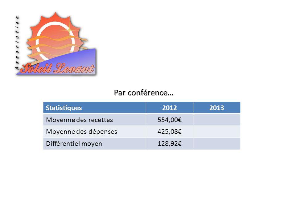 Statistiques20122013 Moyenne des recettes554,00 Moyenne des dépenses425,08 Différentiel moyen128,92 Par conférence…