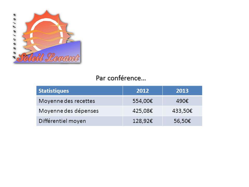 Statistiques20122013 Moyenne des recettes554,00490 Moyenne des dépenses425,08433,50 Différentiel moyen128,9256,50 Par conférence…