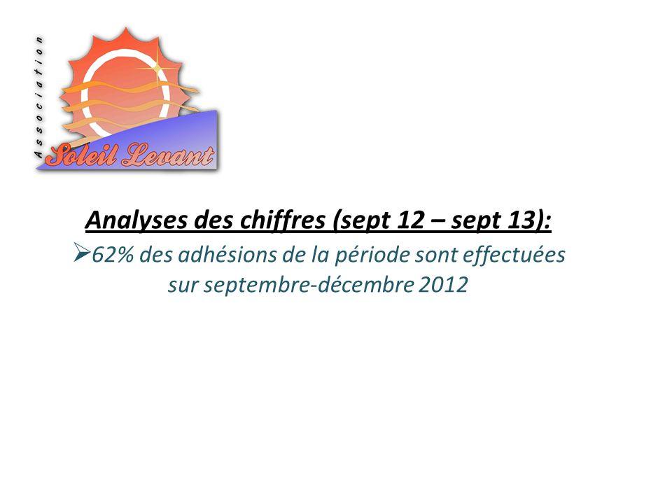 Analyses des chiffres (sept 12 – sept 13): 62% des adhésions de la période sont effectuées sur septembre-décembre 2012