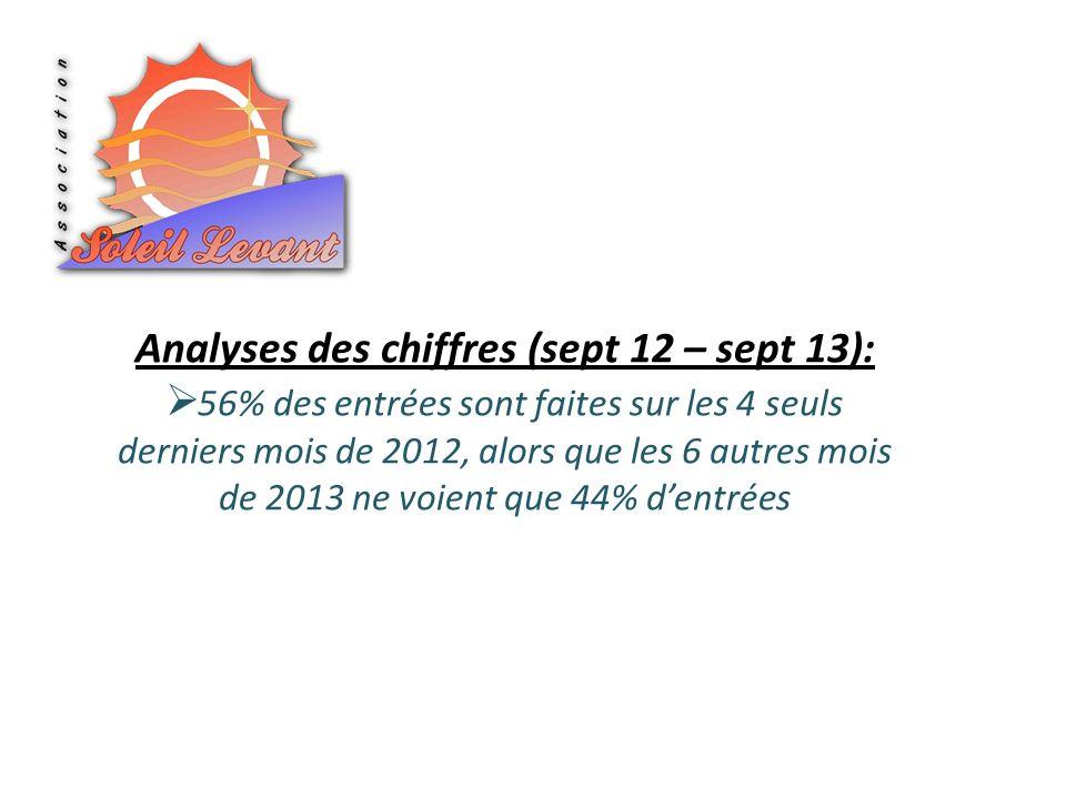 Analyses des chiffres (sept 12 – sept 13): 56% des entrées sont faites sur les 4 seuls derniers mois de 2012, alors que les 6 autres mois de 2013 ne v