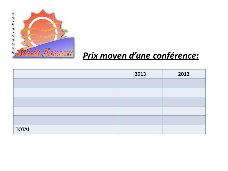 Prix moyen dune conférence: 20132012 TOTAL