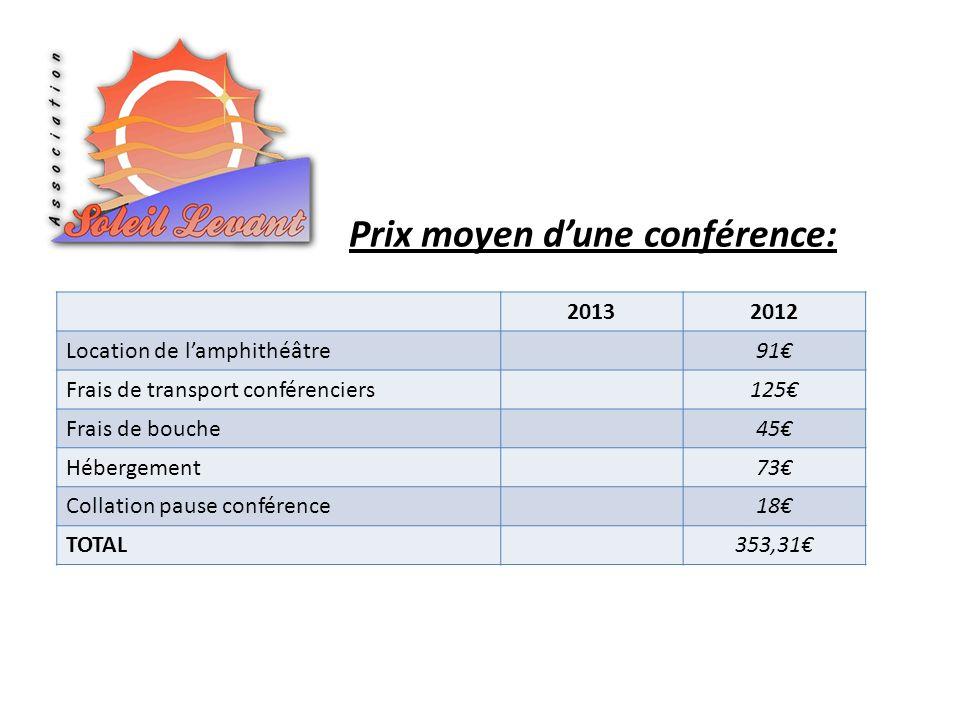 Prix moyen dune conférence: 20132012 Location de lamphithéâtre91 Frais de transport conférenciers125 Frais de bouche45 Hébergement73 Collation pause conférence18 TOTAL353,31
