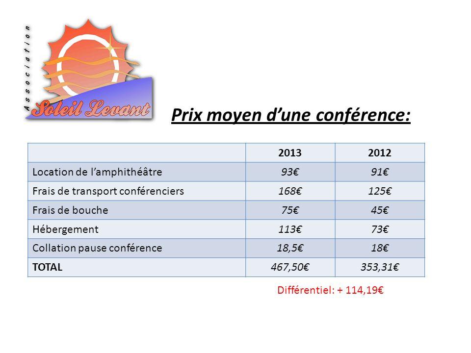 Prix moyen dune conférence: 20132012 Location de lamphithéâtre9391 Frais de transport conférenciers168125 Frais de bouche7545 Hébergement11373 Collation pause conférence18,518 TOTAL467,50353,31 Différentiel: + 114,19