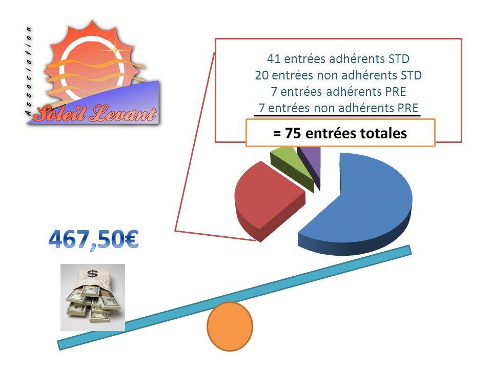 41 entrées adhérents STD 20 entrées non adhérents STD 7 entrées adhérents PRE 7 entrées non adhérents PRE = 75 entrées totales