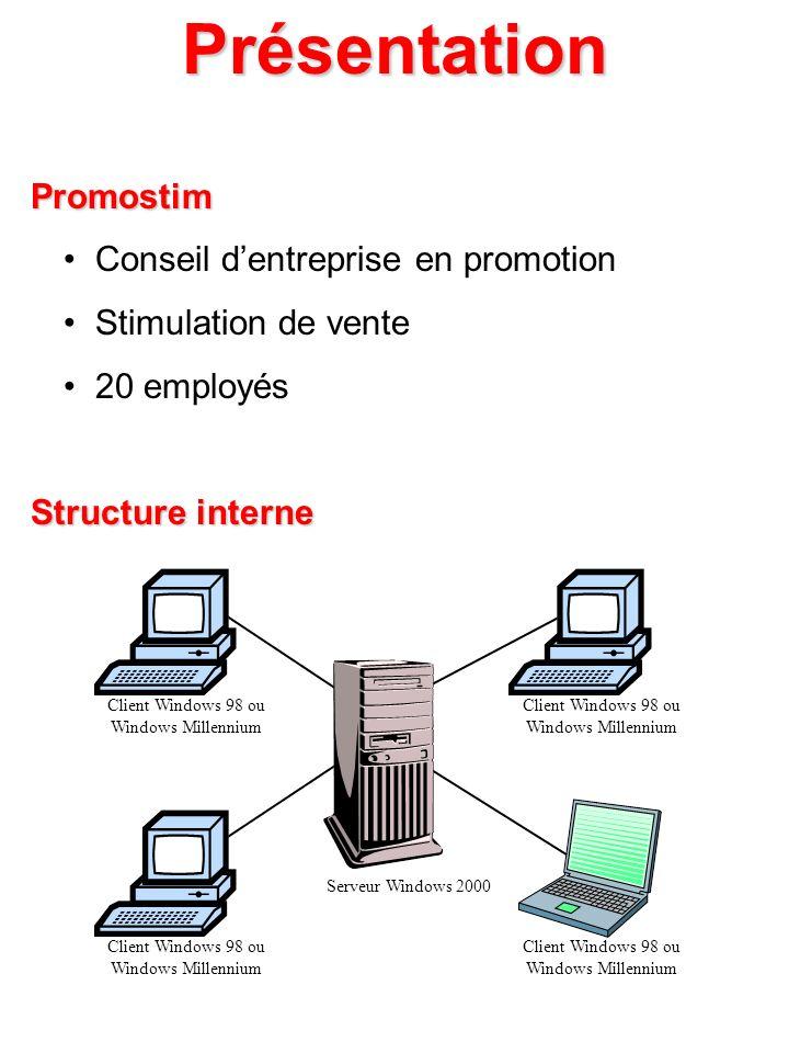 Présentation Promostim Promostim Conseil dentreprise en promotion Stimulation de vente 20 employés Structure interne Structure interne Client Windows
