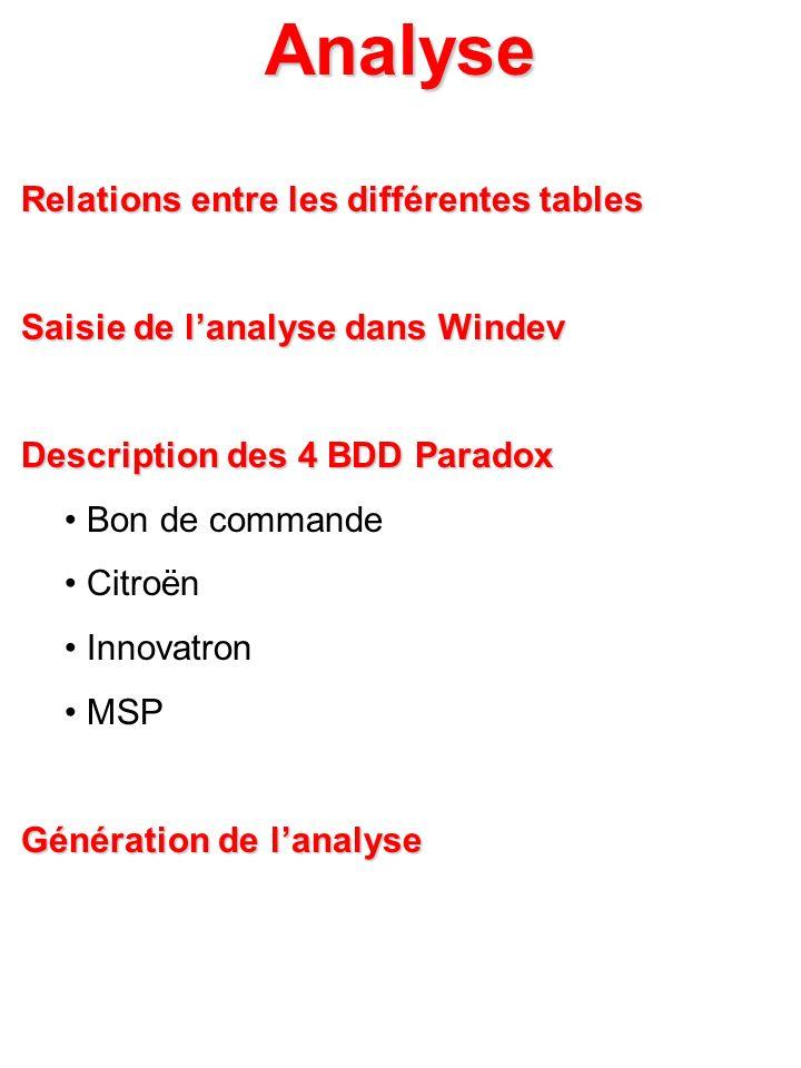 Analyse Relations entre les différentes tables Relations entre les différentes tables Saisie de lanalyse dans Windev Saisie de lanalyse dans Windev De
