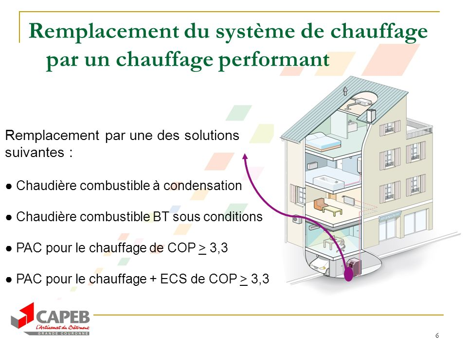 6 Remplacement du système de chauffage par un chauffage performant Remplacement par une des solutions suivantes : Chaudière combustible à condensation