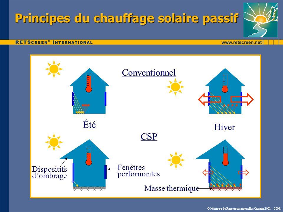 © Ministre de Ressources naturelles Canada 2001 – 2004. Principes du chauffage solaire passif Conventionnel Été Hiver Dispositifs dombrage Fenêtres pe