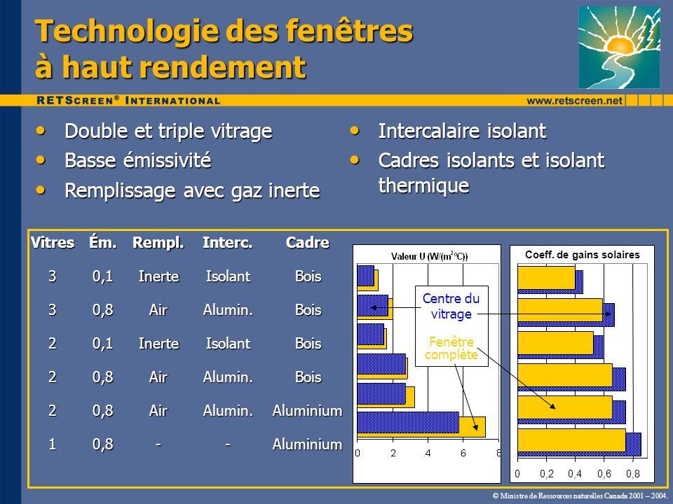 © Ministre de Ressources naturelles Canada 2001 – 2004. 00,20,20,40,40,60,60,80,8 Coeff. de gains solaires Technologie des fenêtres à haut rendement D