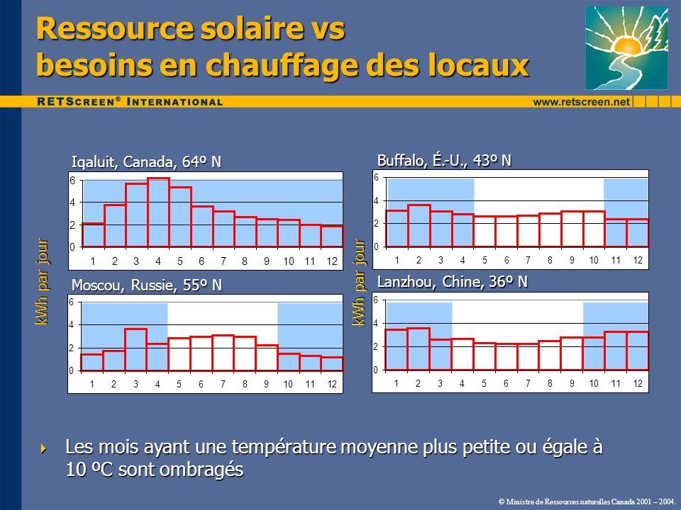 © Ministre de Ressources naturelles Canada 2001 – 2004. Ressource solaire vs besoins en chauffage des locaux Iqaluit, Canada, 64º N Moscou, Russie, 55
