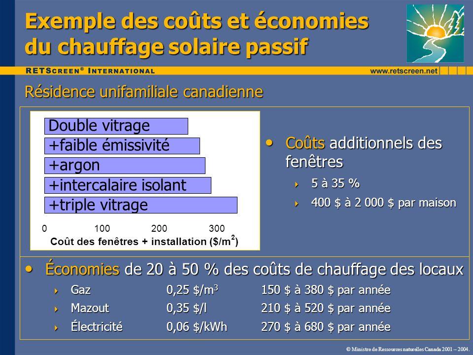© Ministre de Ressources naturelles Canada 2001 – 2004. Exemple des coûts et économies du chauffage solaire passif 0100200300 Coût des fenêtres + inst