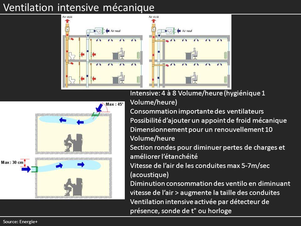 Ventilation intensive mécanique Intensive: 4 à 8 Volume/heure (hygiénique 1 Volume/heure) Consommation importante des ventilateurs Possibilité dajoute